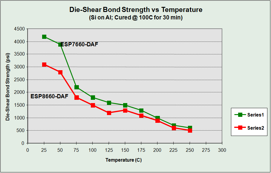 DIE SHEAR VS TEMP