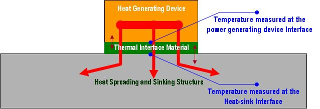 Thermal Interface Effectiveness Measurement Configuration