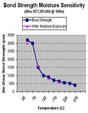 paste-die-attach-moisture-stability-v